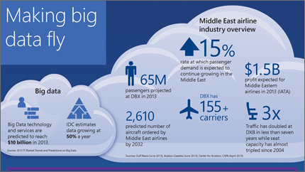 MSFT Saudi Airlines infographic